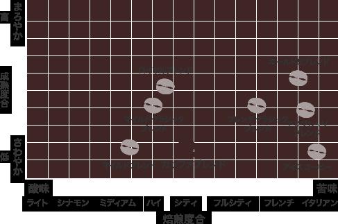 散布図:カッファブレンド