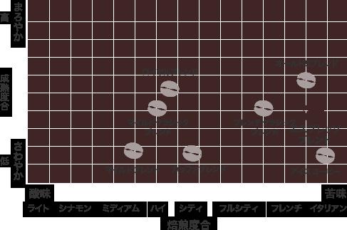 散布図:エスプレッソブレンド