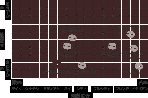 散布図:マイルドブレンド