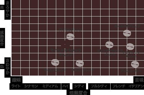散布図:マイルドクラシックブレンド