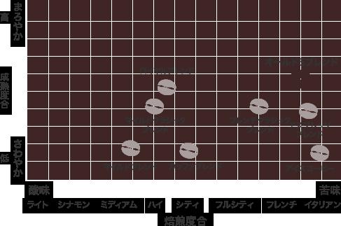散布図:オールド5ブレンド